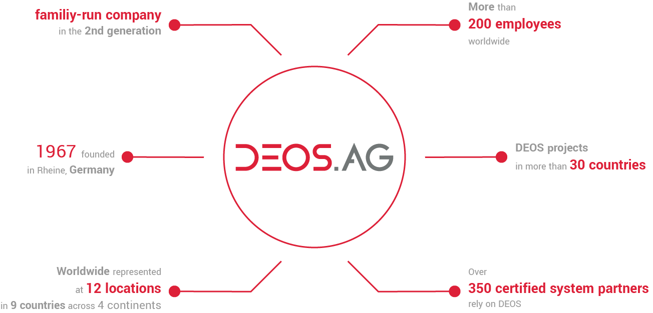 DEOS AG - DEOS Building Automation